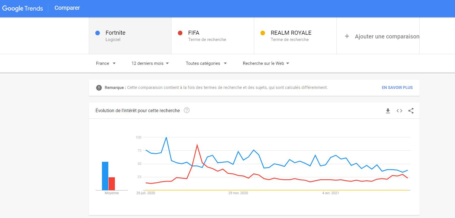 choisir votre thématique avec google trends