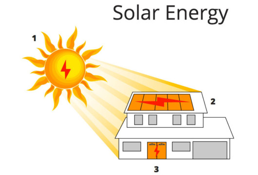 Graphic showing the path electricity takes from the sun to a home's solar panels