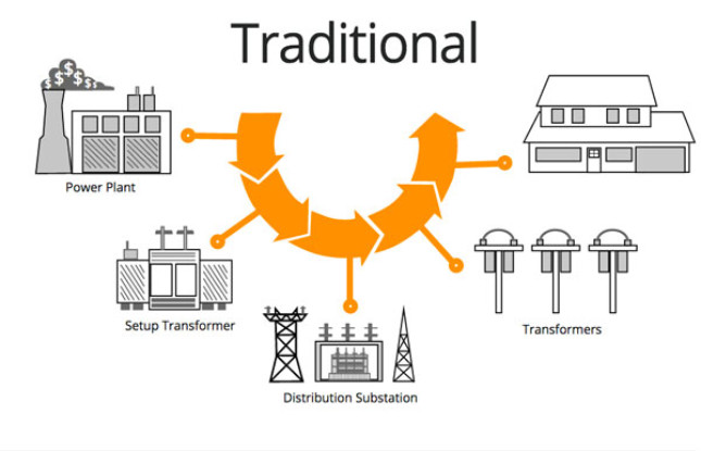 Graphic showing the traditional path electricity takes from power plant to a customer's home
