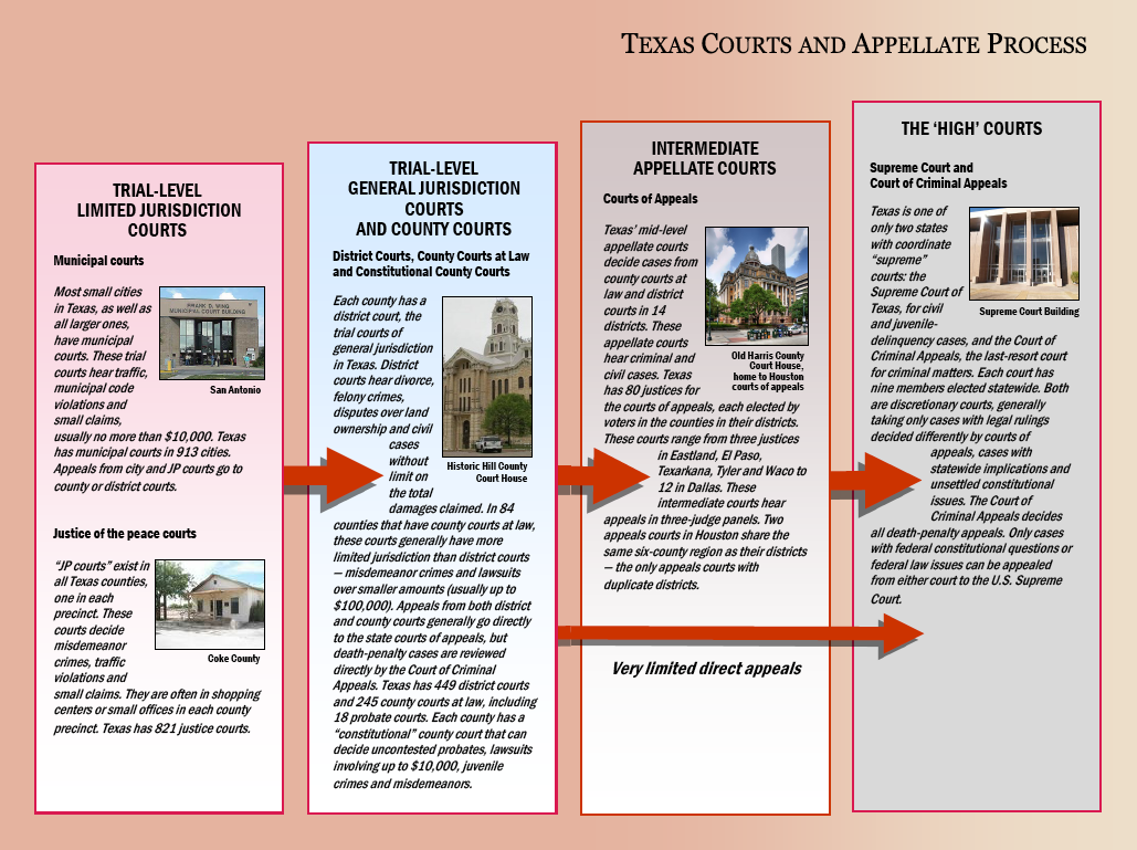 Texas Courts And Appellate Process Diagram