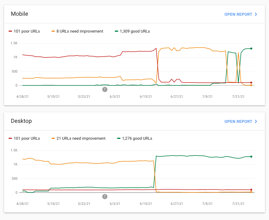 Google Search Console > Experience > Core Web Vitals (Render Better customer example)