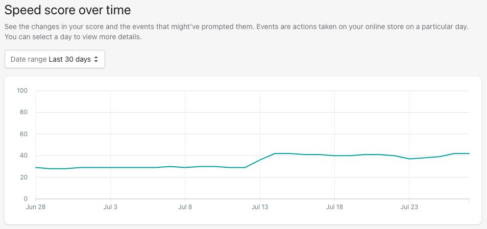 Shopify's Speed Score Timeline (Render Better customer example)