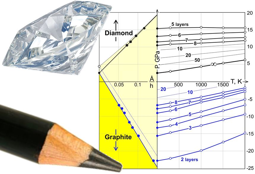 Diamane': Diamond film possible without the pressure
