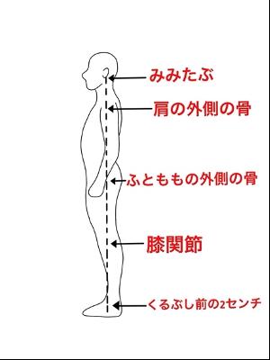 重心線の位置イメージ