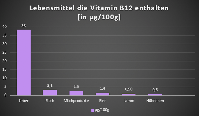 vitamin-b12-gehalt-lebensmittel