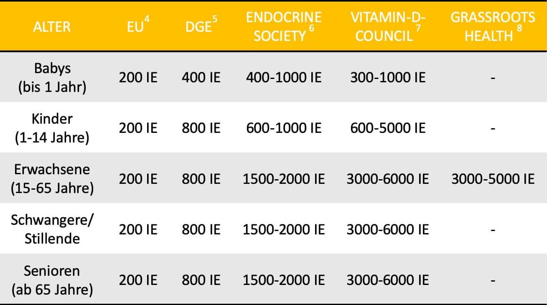vitamin-d-dosierung