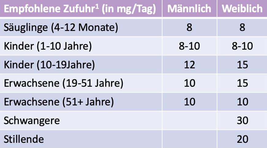 dosierung-eisen-tagesdosis