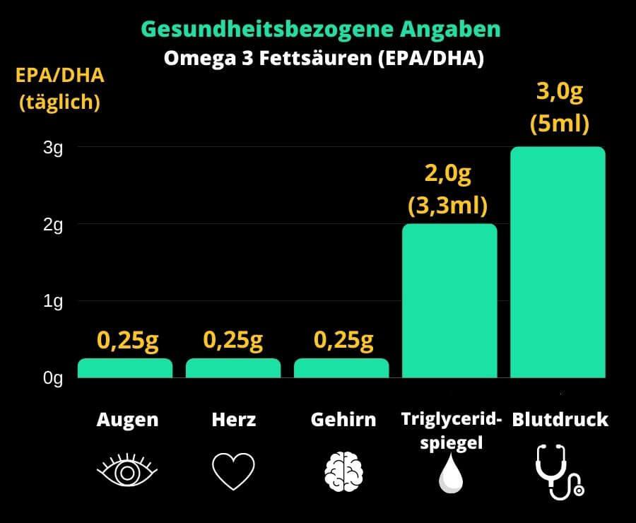 omega-3-health-claims