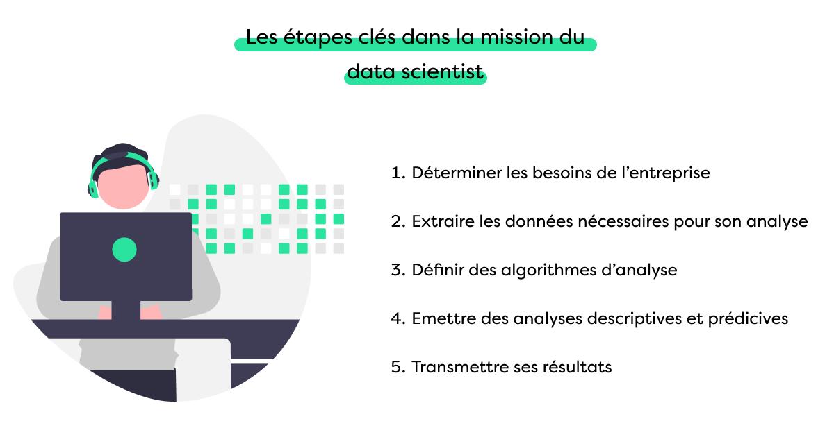 Les étapes clés dans la mission du data scientist