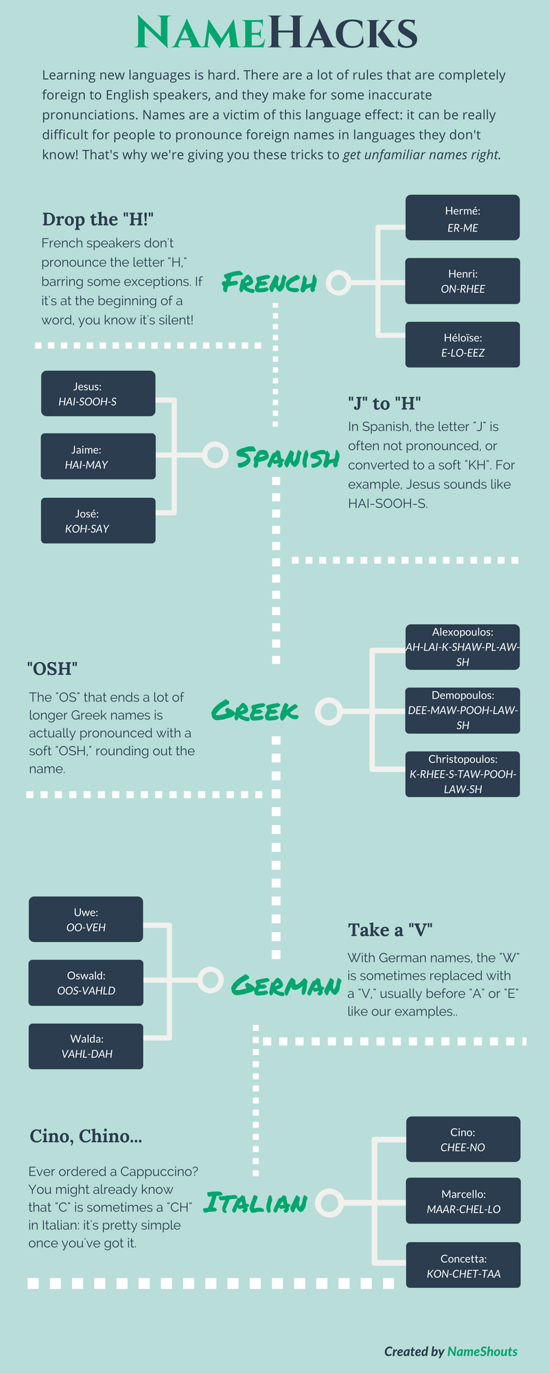 name pronunciation guide: namehacks