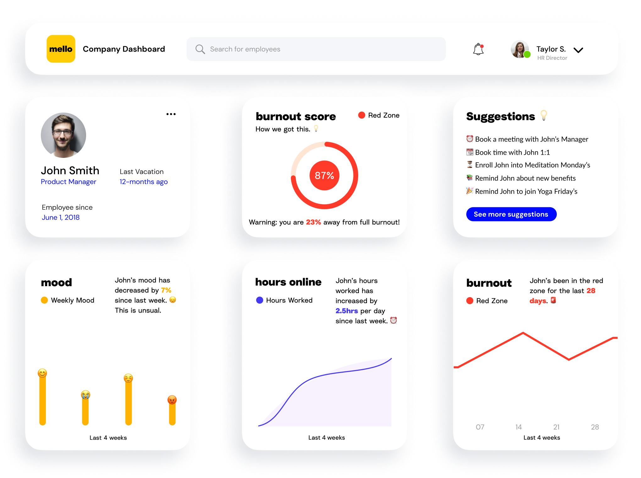 Image of the mello administrator dashboard including a panel for the employee information, a panel for burn out score, a panel for suggestions to help the employee for their wellness, a panel for mood tracking, a panel for productivity and a panel for burn out scores tracked over time.