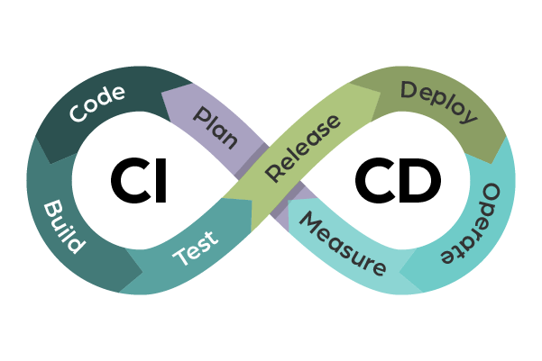 a figure of 8 to represent continuous integration and continuous development