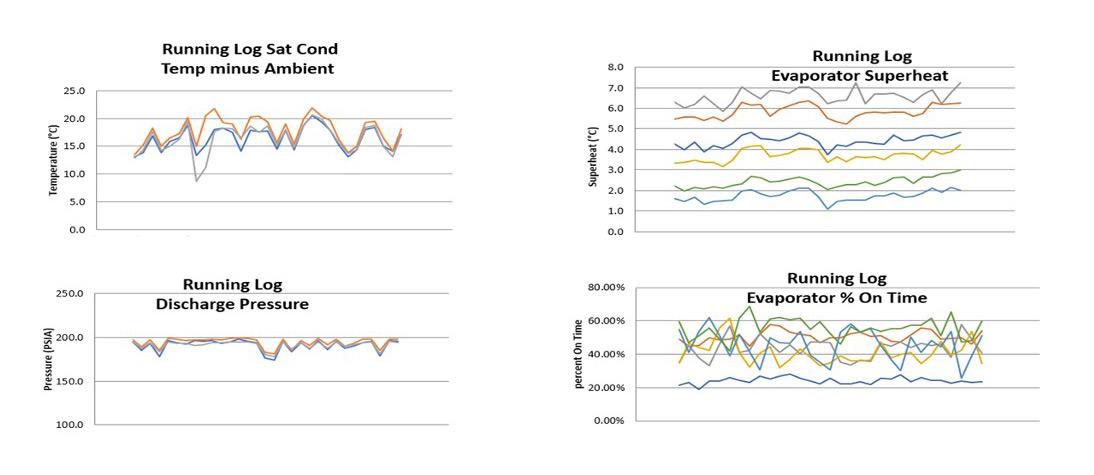 conditional preventive maintenance chart