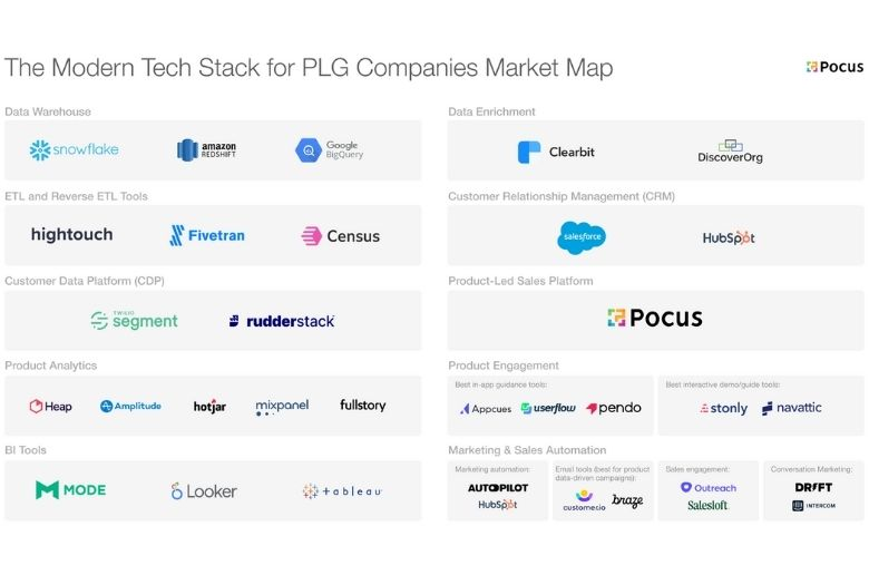 The Modern Tech Stack for PLG Companies