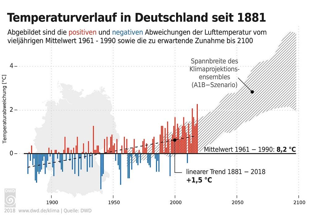 Temperaturverlauf Deutschland seit 1881