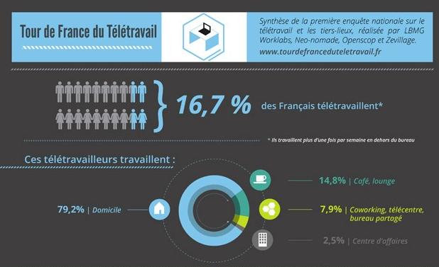 tour-de-france-du-tecc81lecc81travail