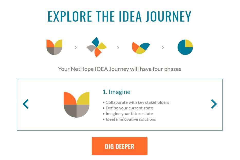 Explore the IDEA Journey, written by Stone Barrell