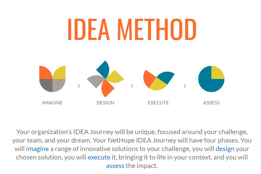 IDEA Journey method, written by Stone Barrell