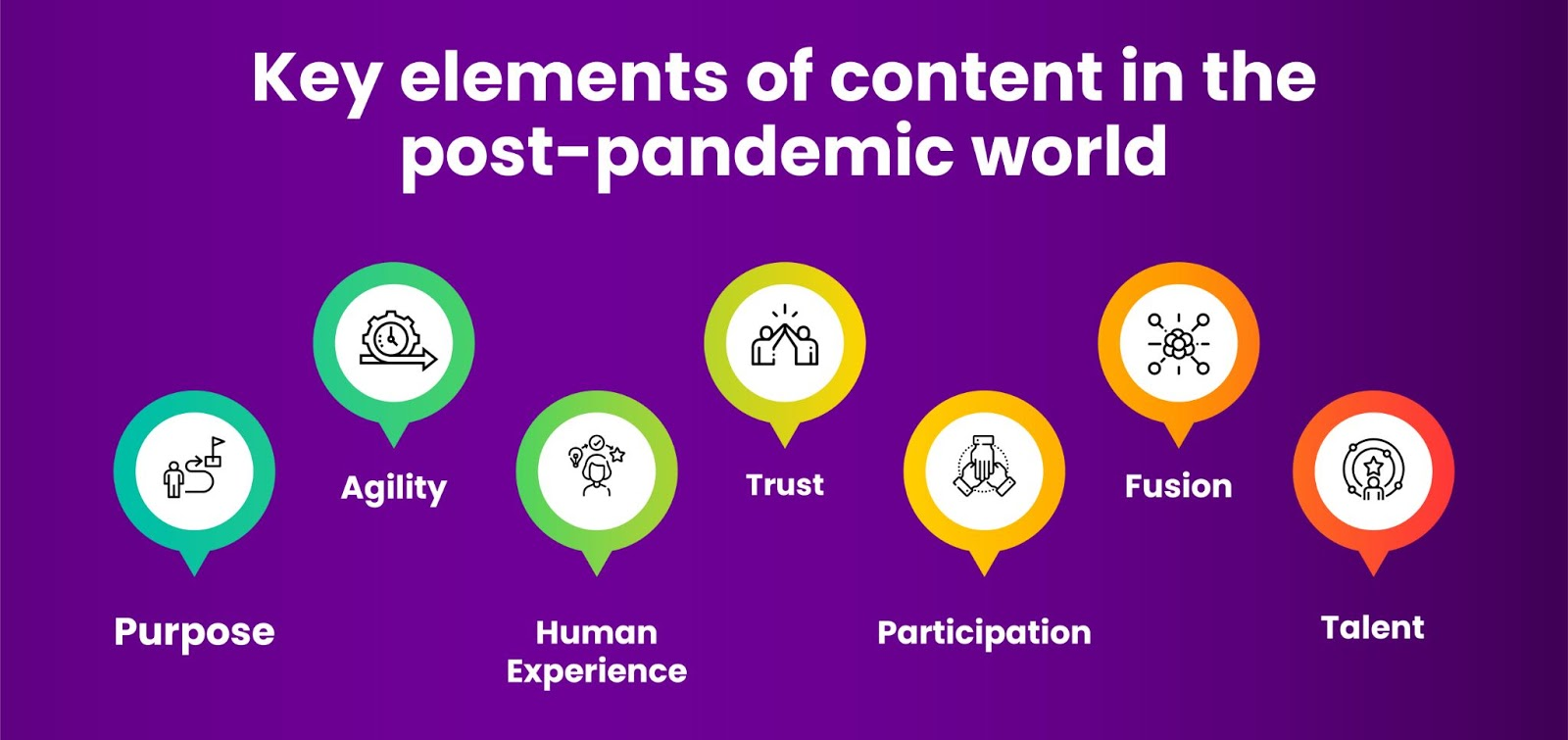 Content Marketing Trends in the post-pandemic world