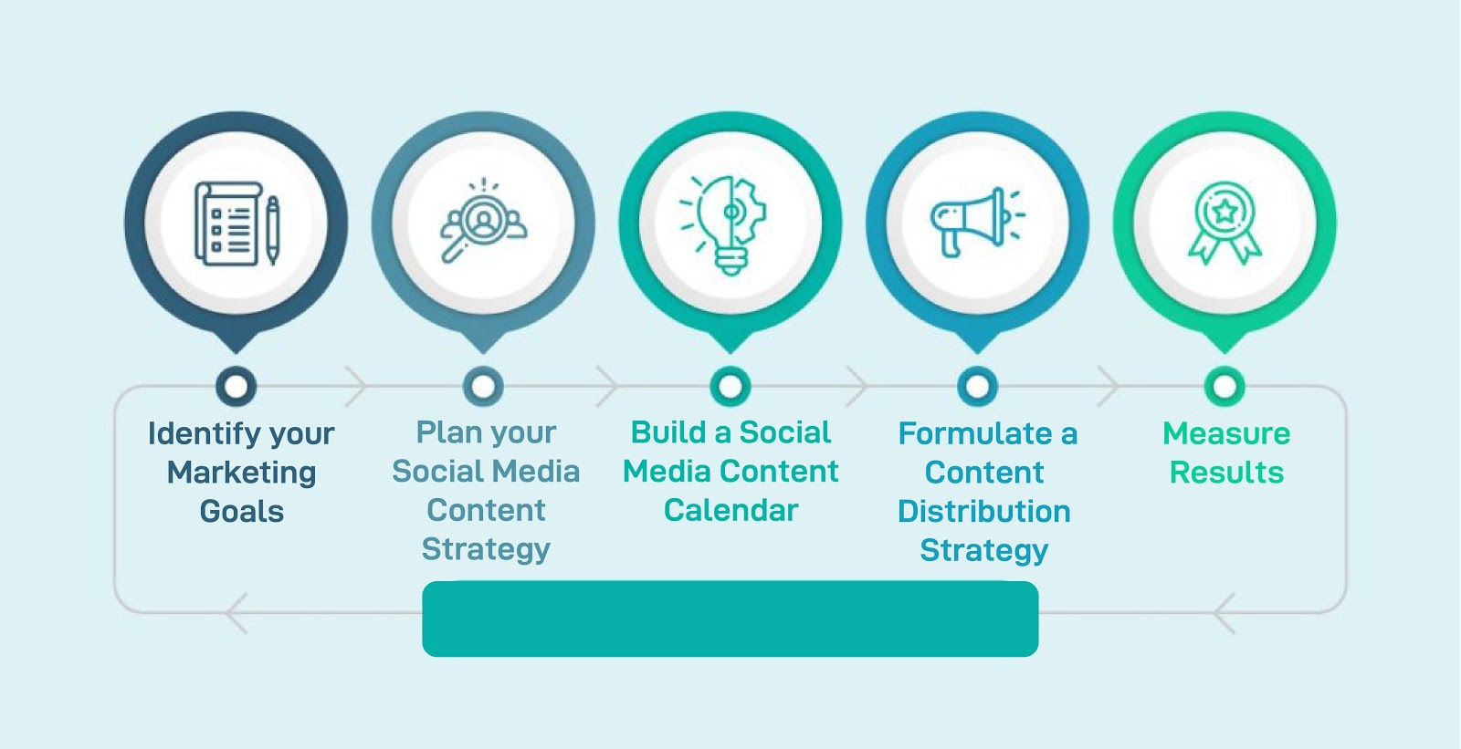 The 5-step Guide to Create Social Media Content Strategy