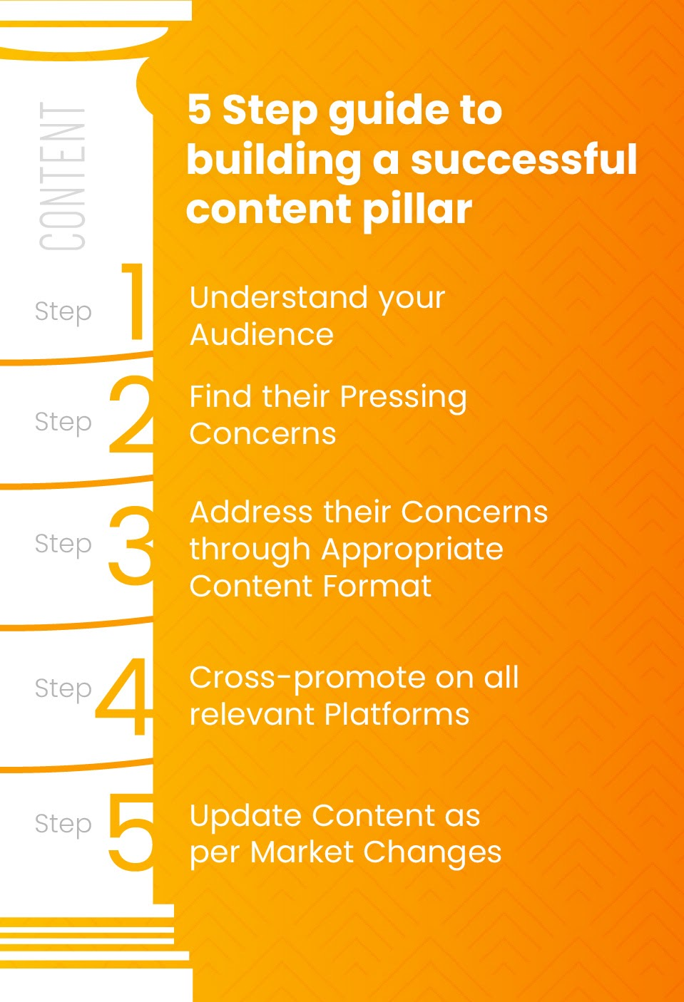 5 Step guide to building a successful content pillar