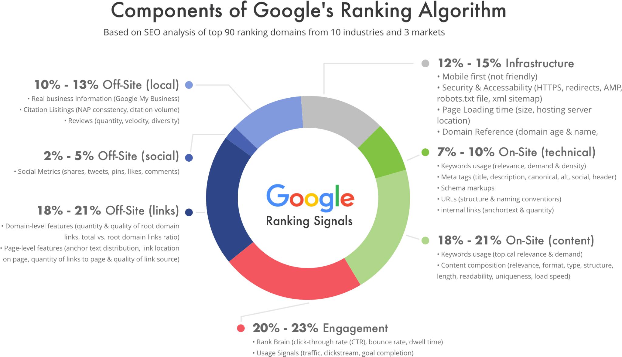 Google ranking Algorithm