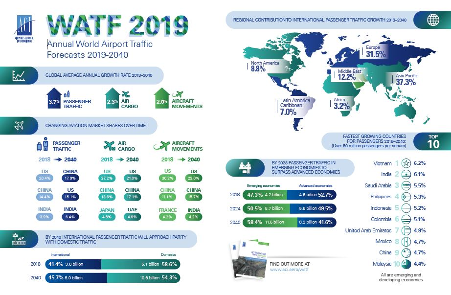WATF 2019