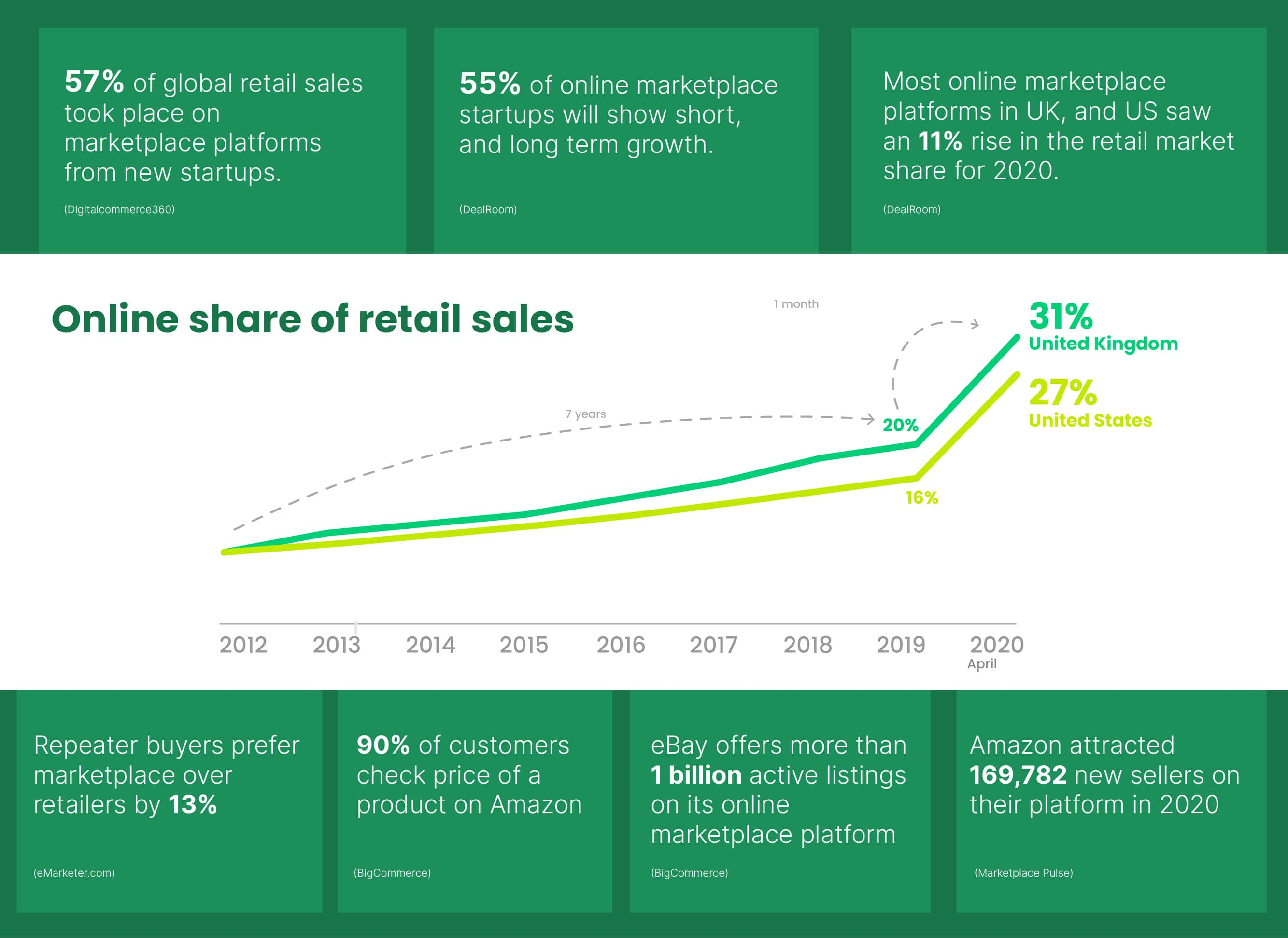 Global retail sales