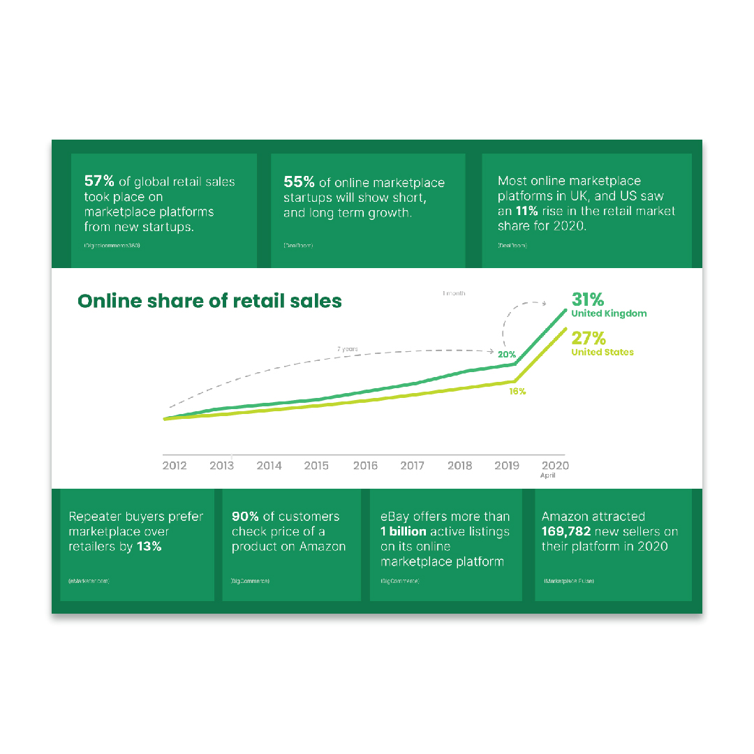 Online share of retail sales