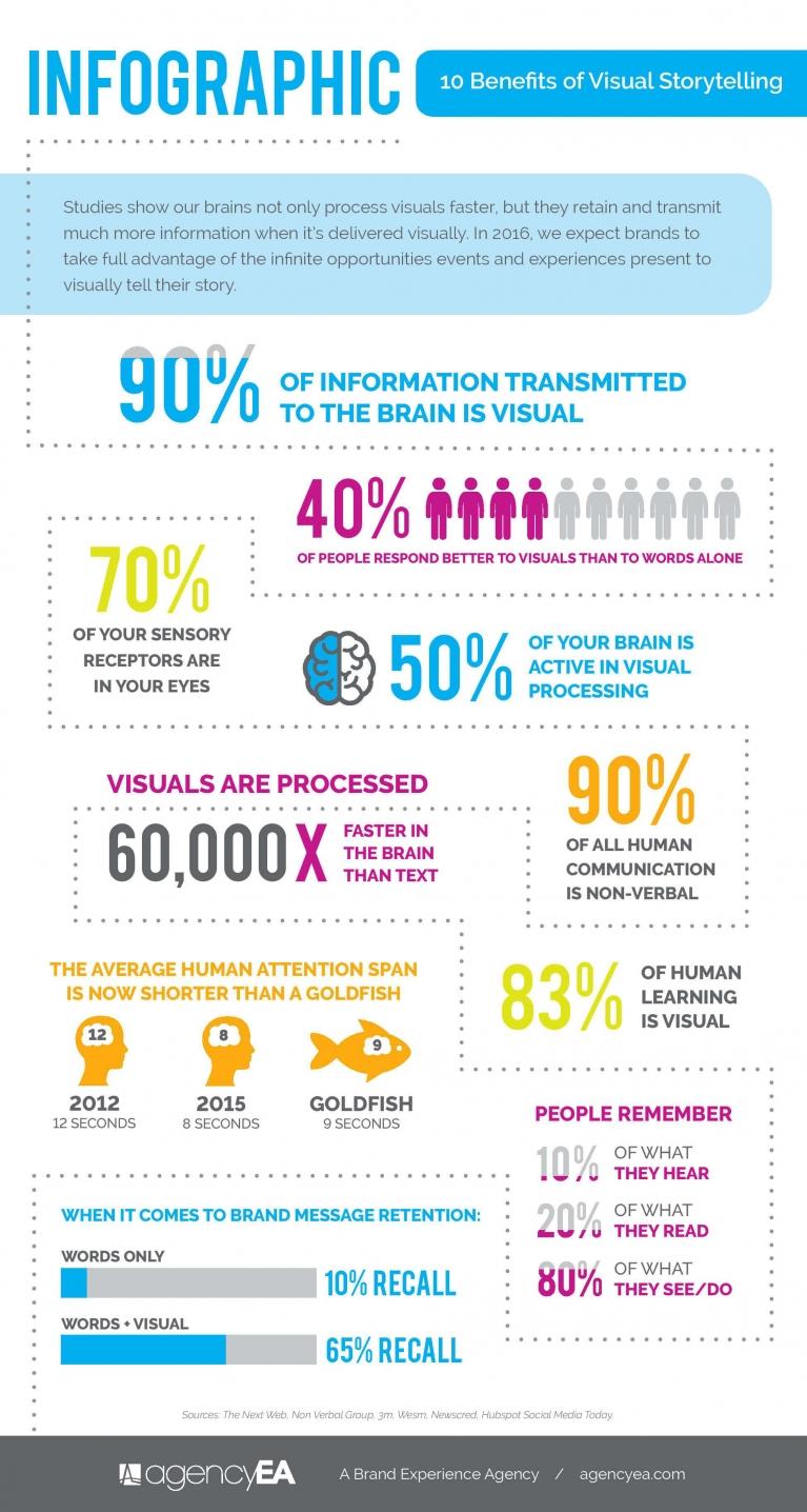 benefits of visual storytelling