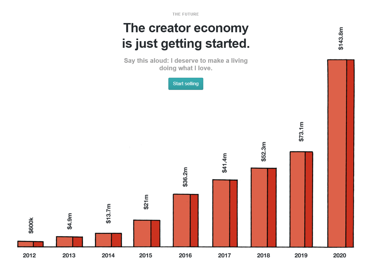What's next in the creator economy?
