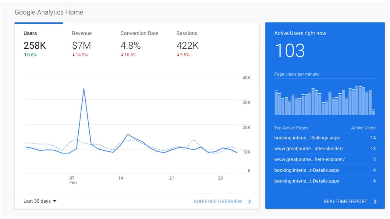 Google Analytics before RescueMetrics