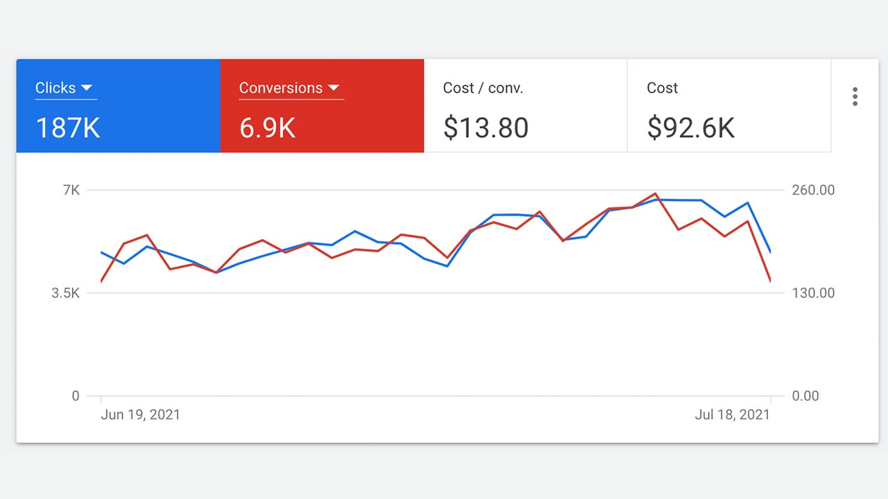 Google Ads after RescueMetrics