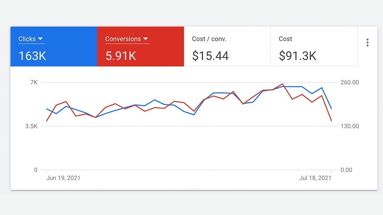 Google Ads before RescueMetrics