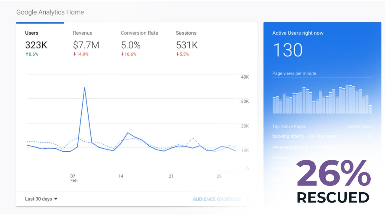 Google Analytics after RescueMetrics