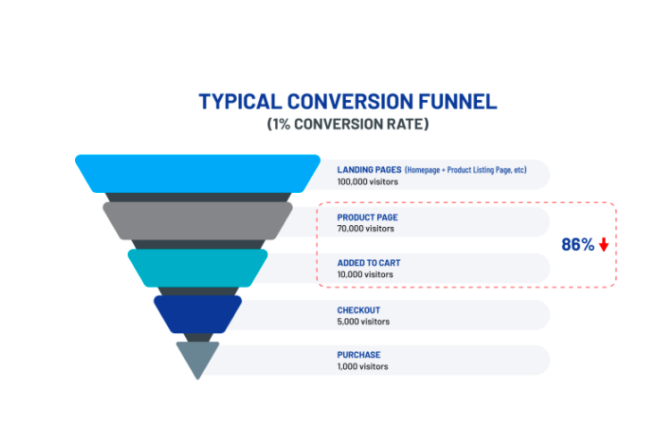 typical conversion funnel