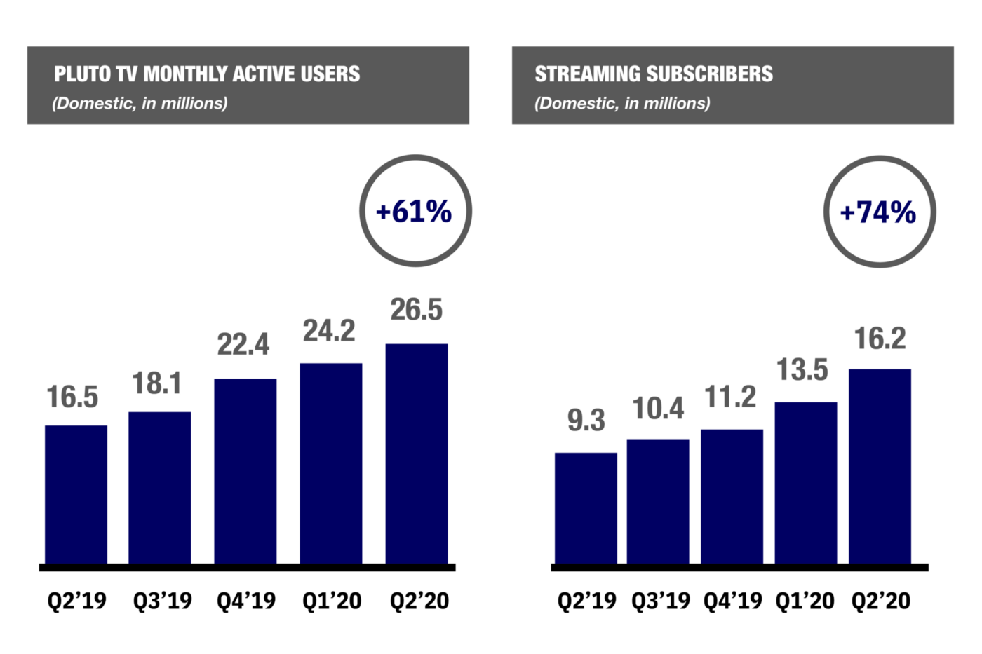 CBS Access shows yearly growth