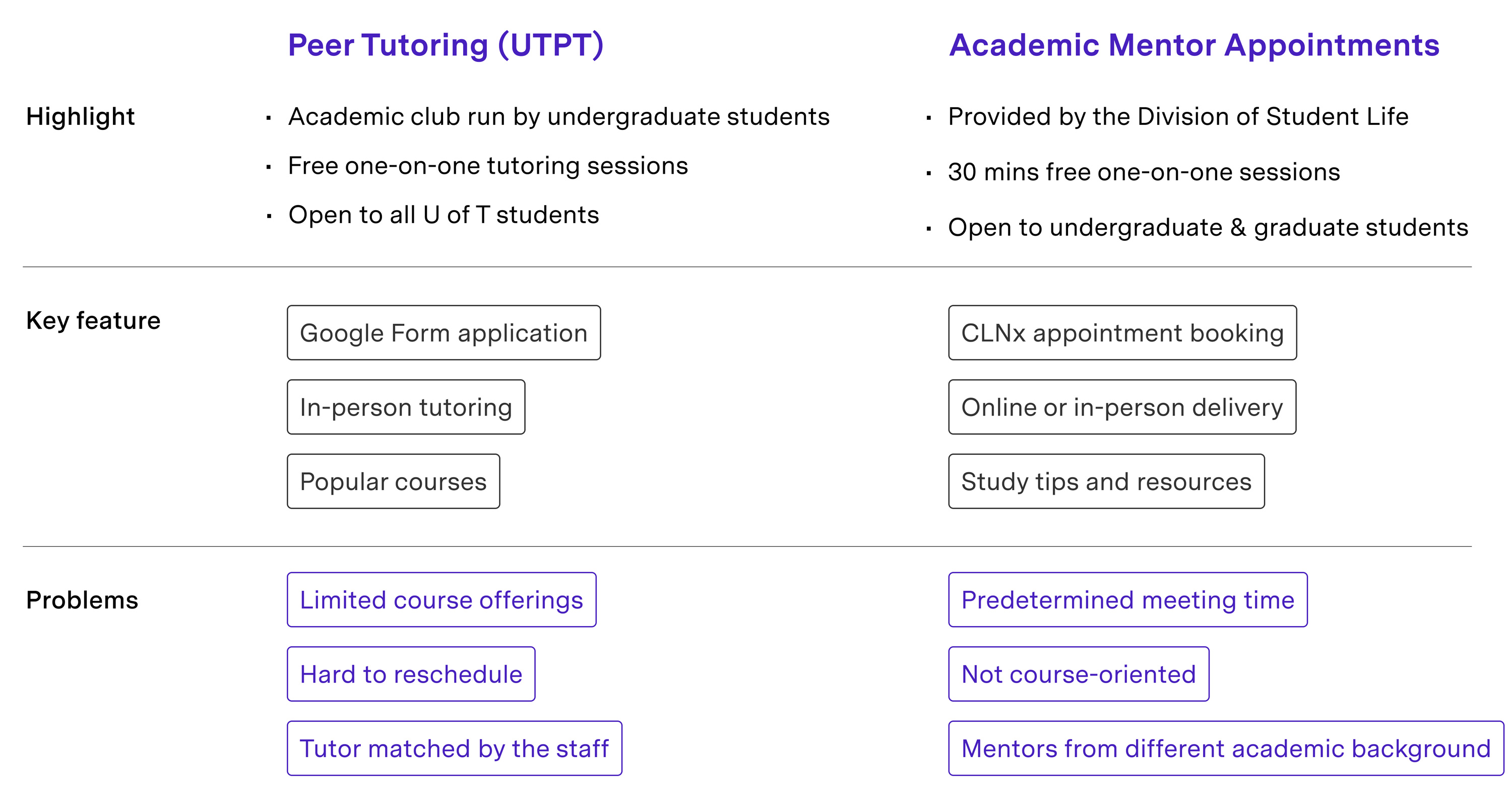 Peer tutoring at U of T competitive research