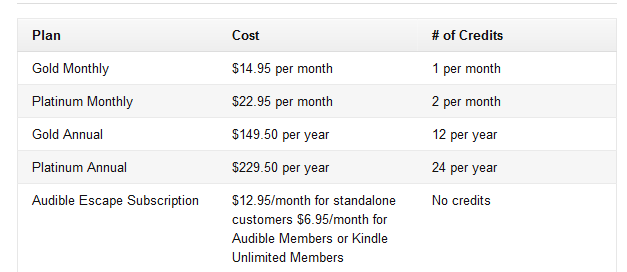audible pricing