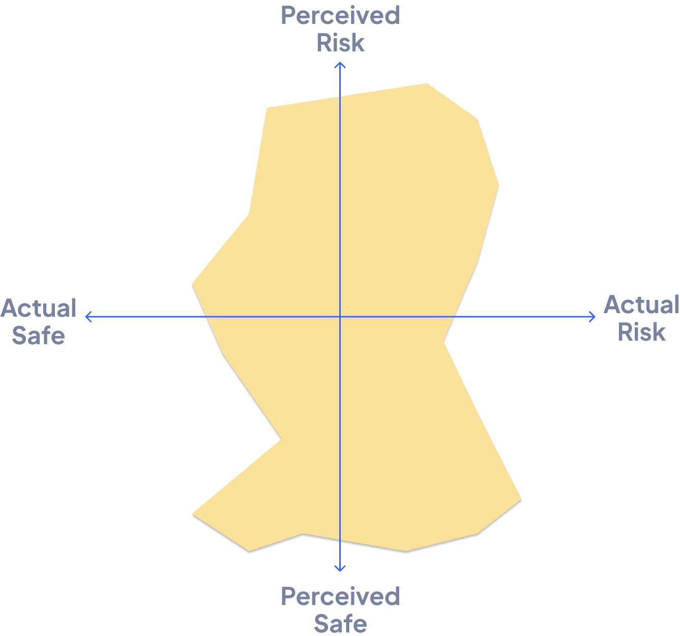 A two dimensional chart showing the results of a test which depicts a driver's perceived risk and actual risk