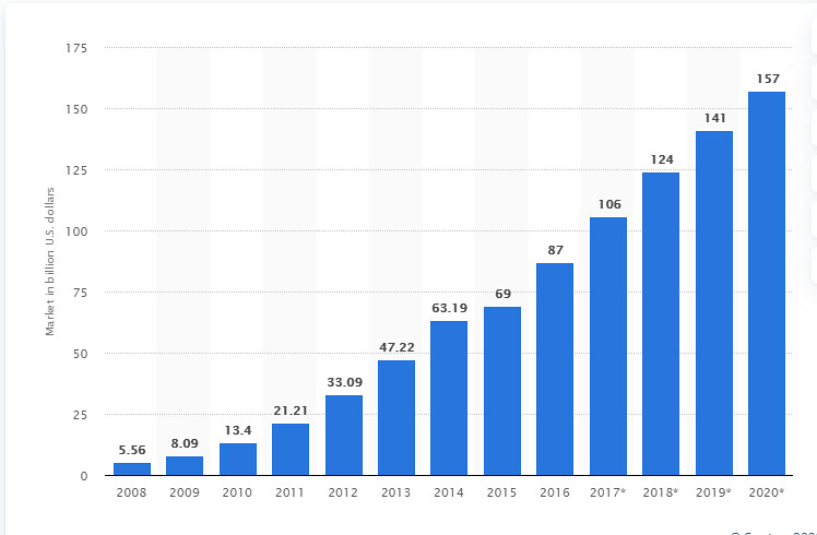 saas-content-marketing-saas-industry-growth