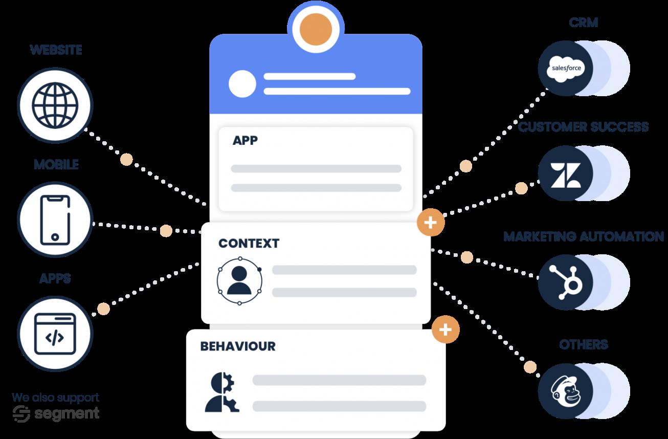 journy.io Customer Data Platform