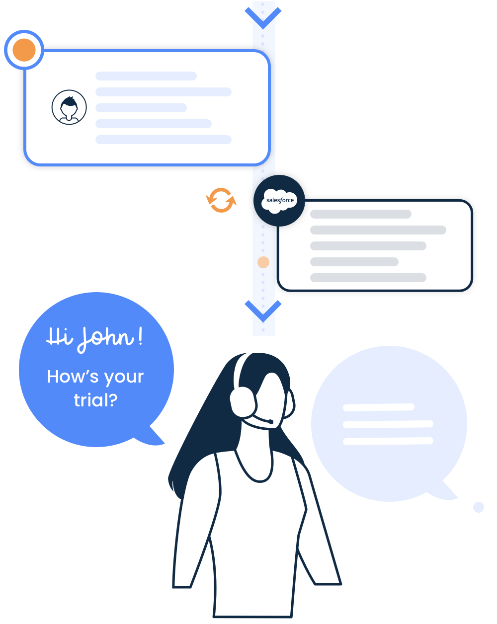 journy.io customer success use case