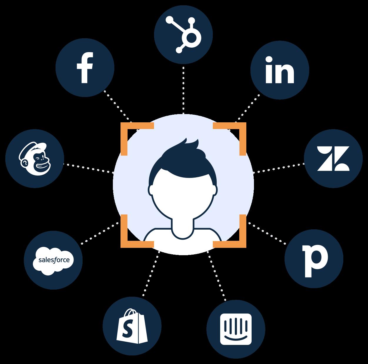 journy.io is foremost an intelligent customer data platform