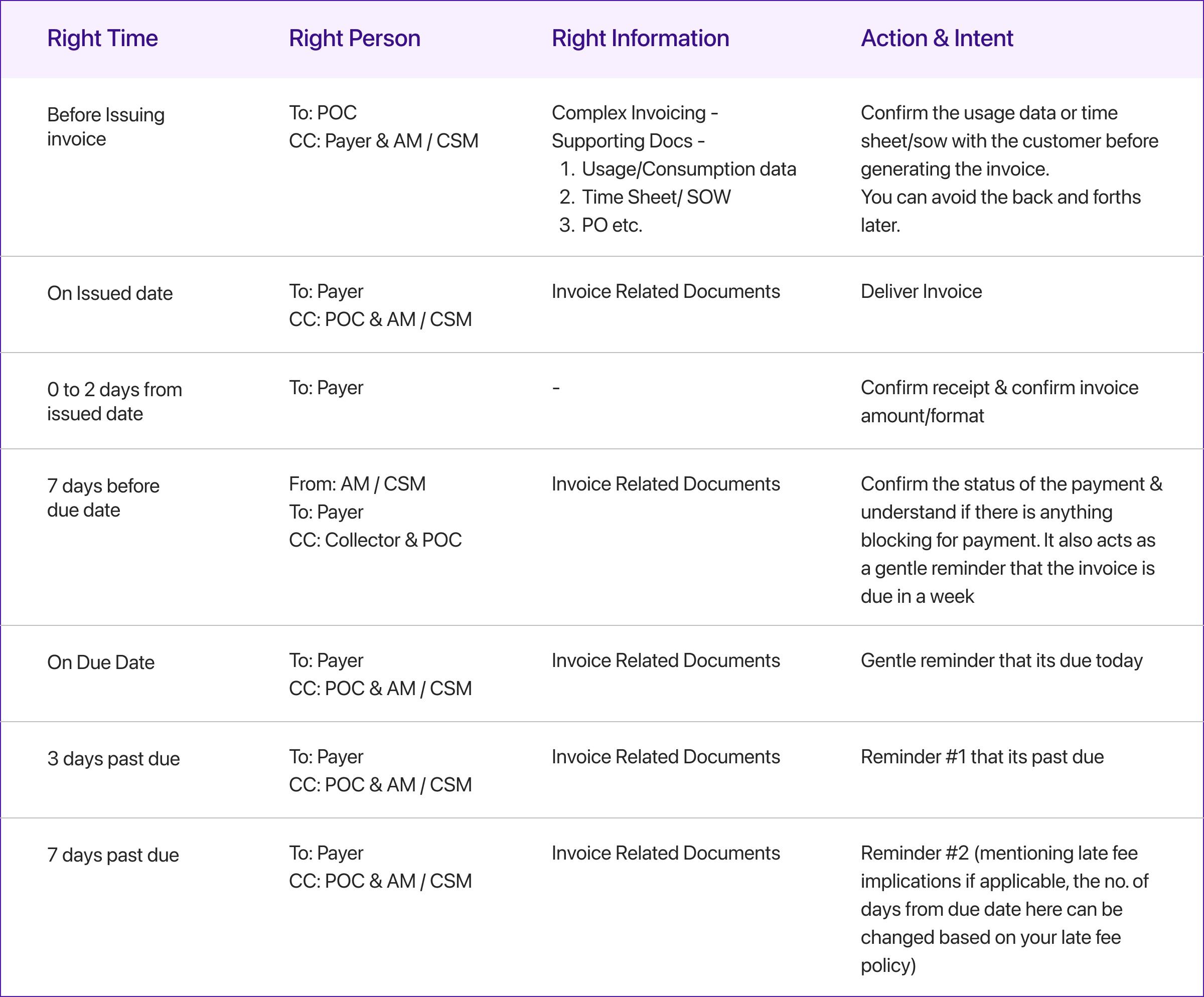 Cash flow management techniques