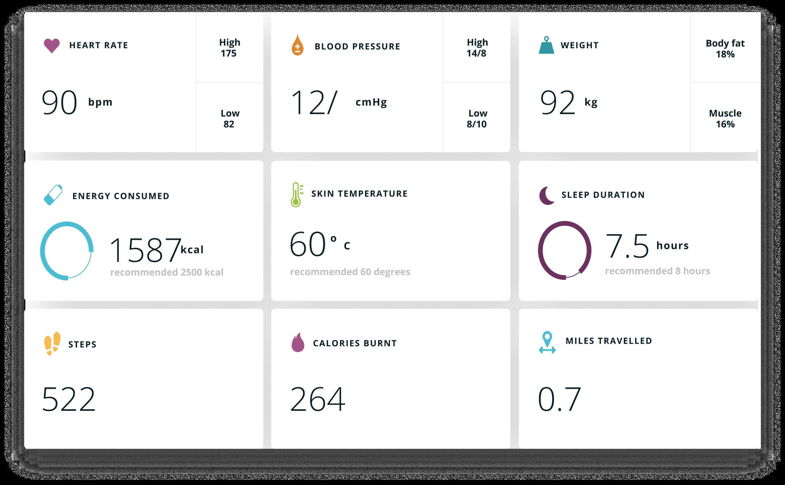 Health data screen showing wearable data