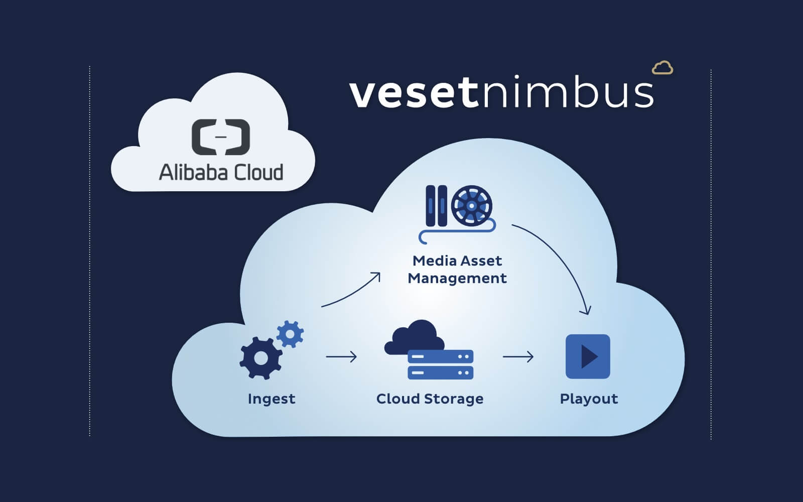 Veset adds native support for Alibaba Cloud