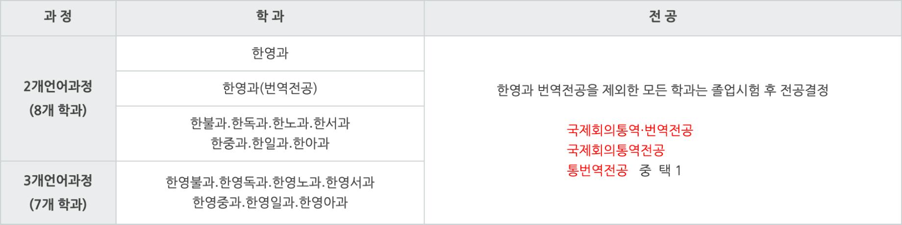 한국외국어대학교 통번역 대학원 모집과정 및 자격요건