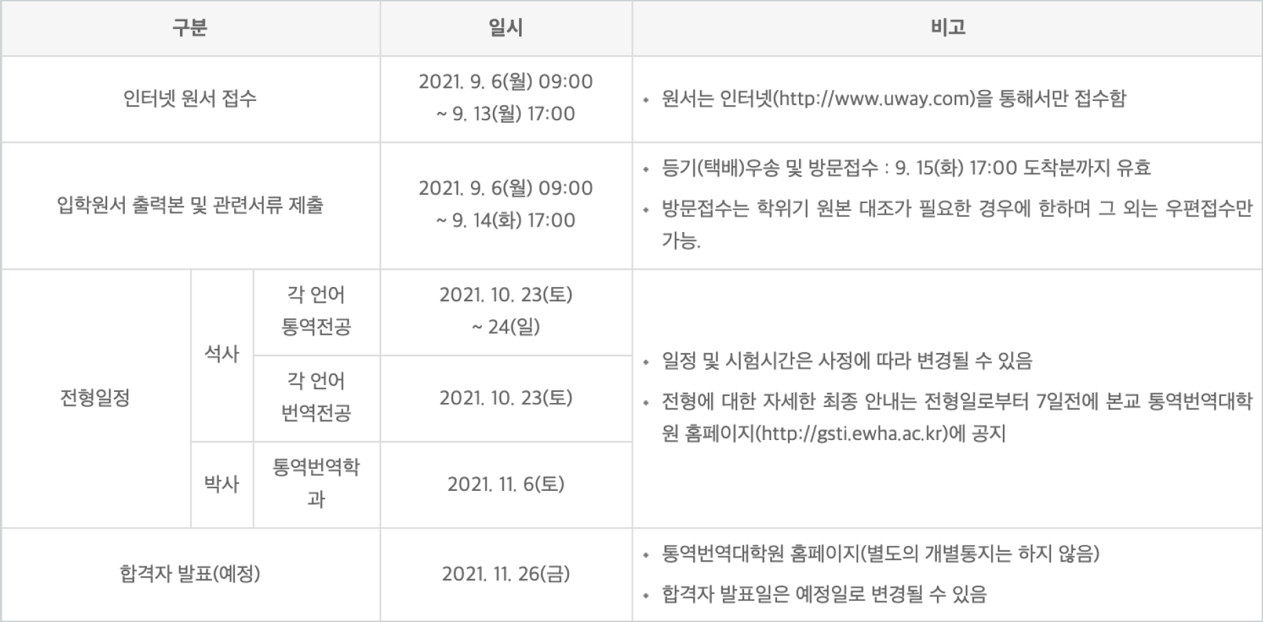 한국외국어대학교 통번역 대학원 전형일정