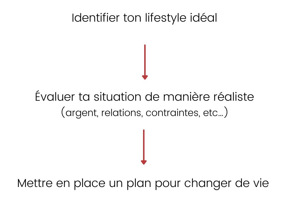 3 étapes pour changer de vie